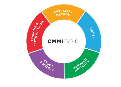 通过CMMI V2.0增强网络合规性
